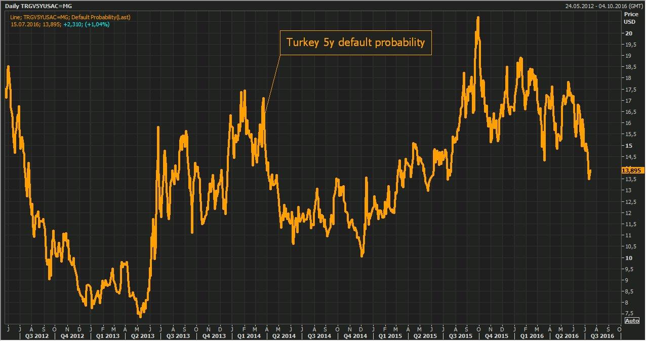 RT @Schuldensuehner: Markets price #Turkey…