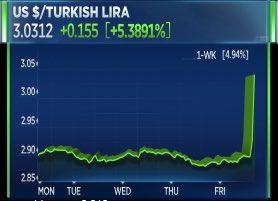 RT @SaraEisen: Turkish lira plunges…
