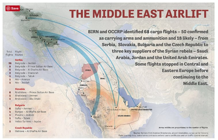 airlifting weapons from eastern Europe…