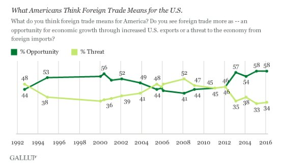 Blmberg finds that Americans fear…
