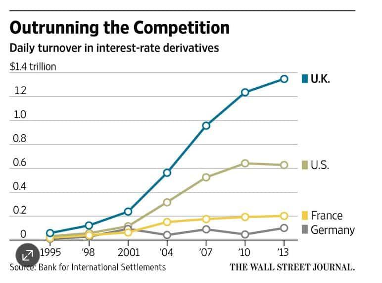 City of London dominates derivatives.…