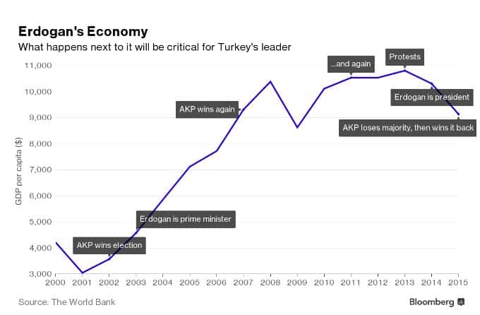 What happens next to Erdogan's…
