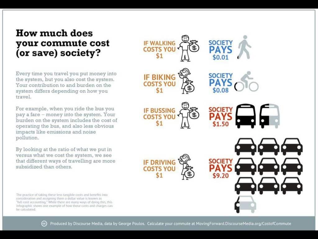 RT @Walkonomics: If walking costs…
