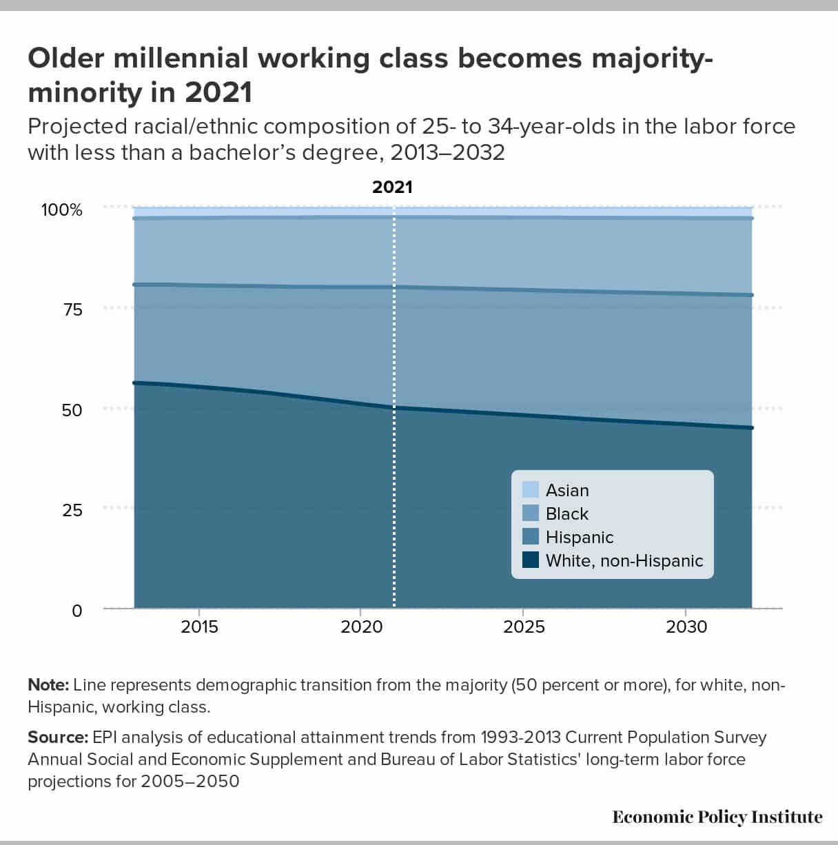 Older millennial non-college-educated working class…