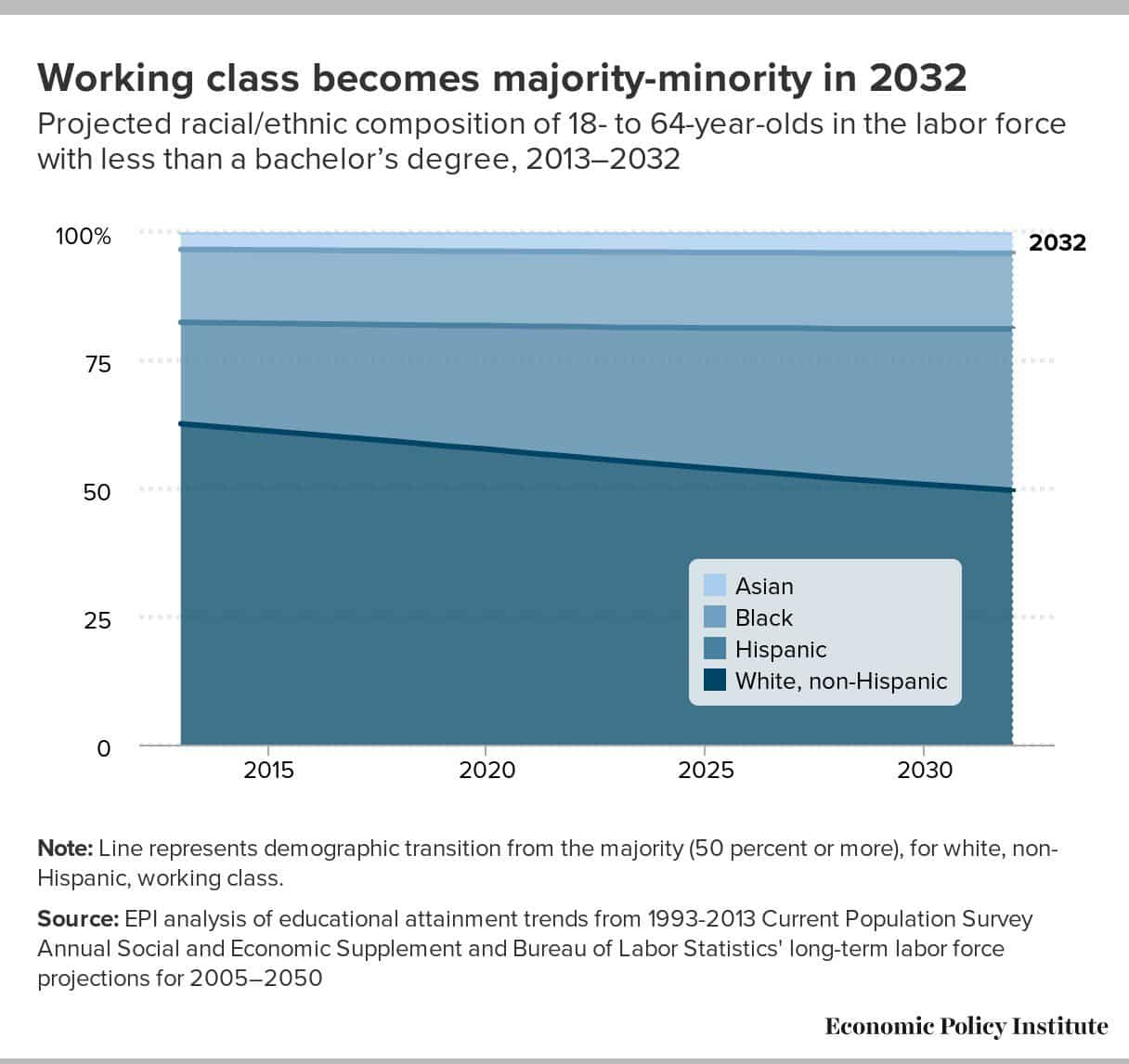 US non-college-educated working class predicted…