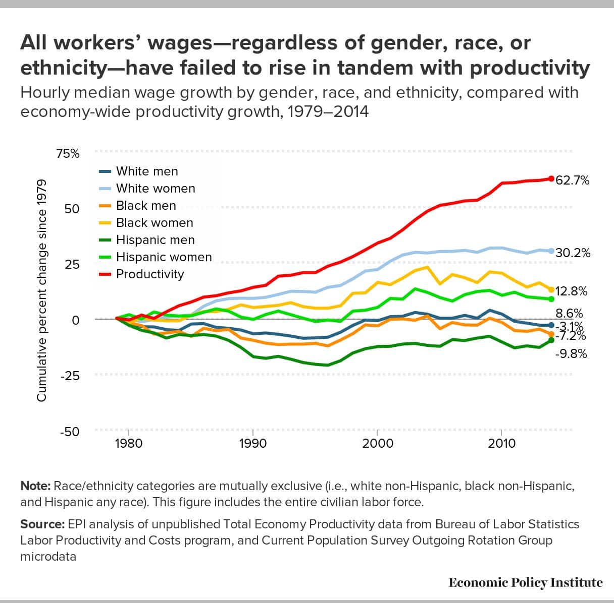 Differential impact of wage stagnation…