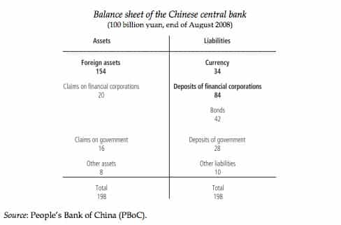 Chinese central bank balance Aug…