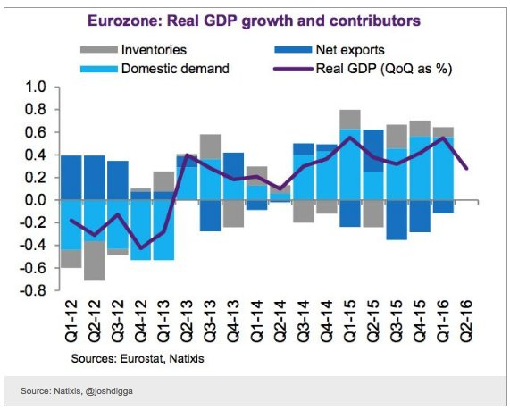 Eurozone growth chart looks like…