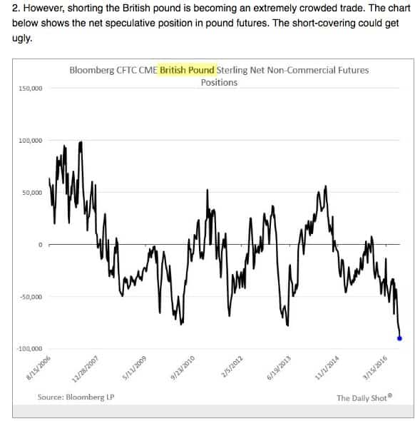 Shorting pound has become a…