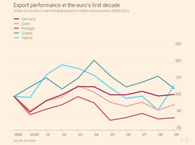 Greece on top! Surprising trajectory…