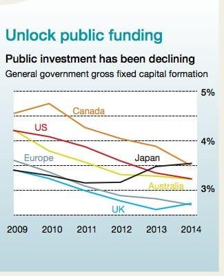Austerity bites: decline in developed…