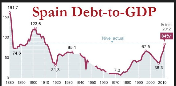US&Spain public debt: 1970-80-surge, 90s…