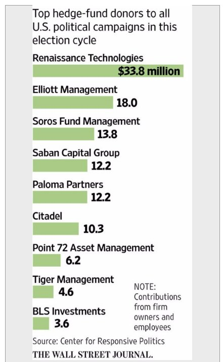 $48.6m in hedge fund political…