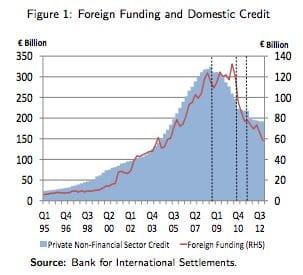 Funding Irish housing bubble from…