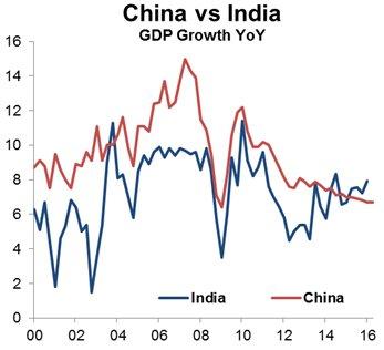 RT @Callum_Thomas: India is growing…
