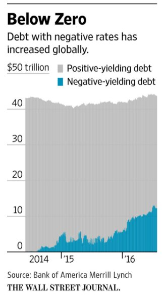Of all the debt in…