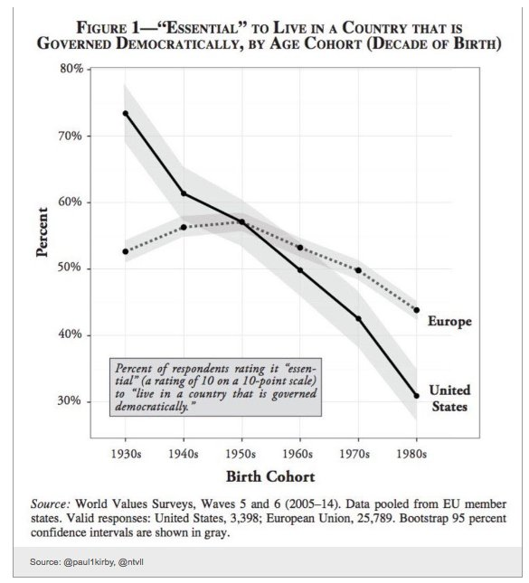 Astonishing decline in attachment to…