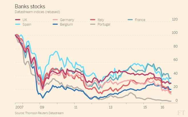 All European banks have been…