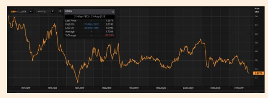 Long-run track of sterling since…