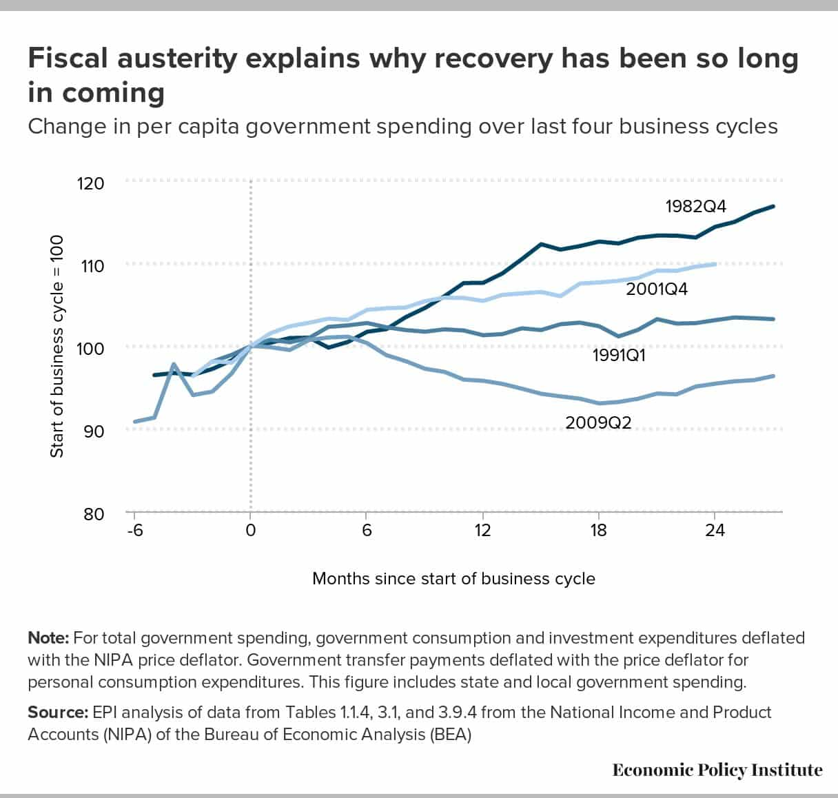 https://t.co/vSdG2DUYOP Fiscal austerity explains why…