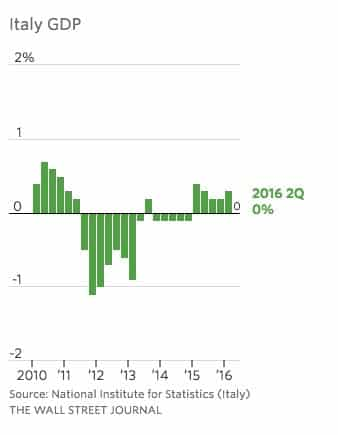 Anemic Eurozone recovery on last…