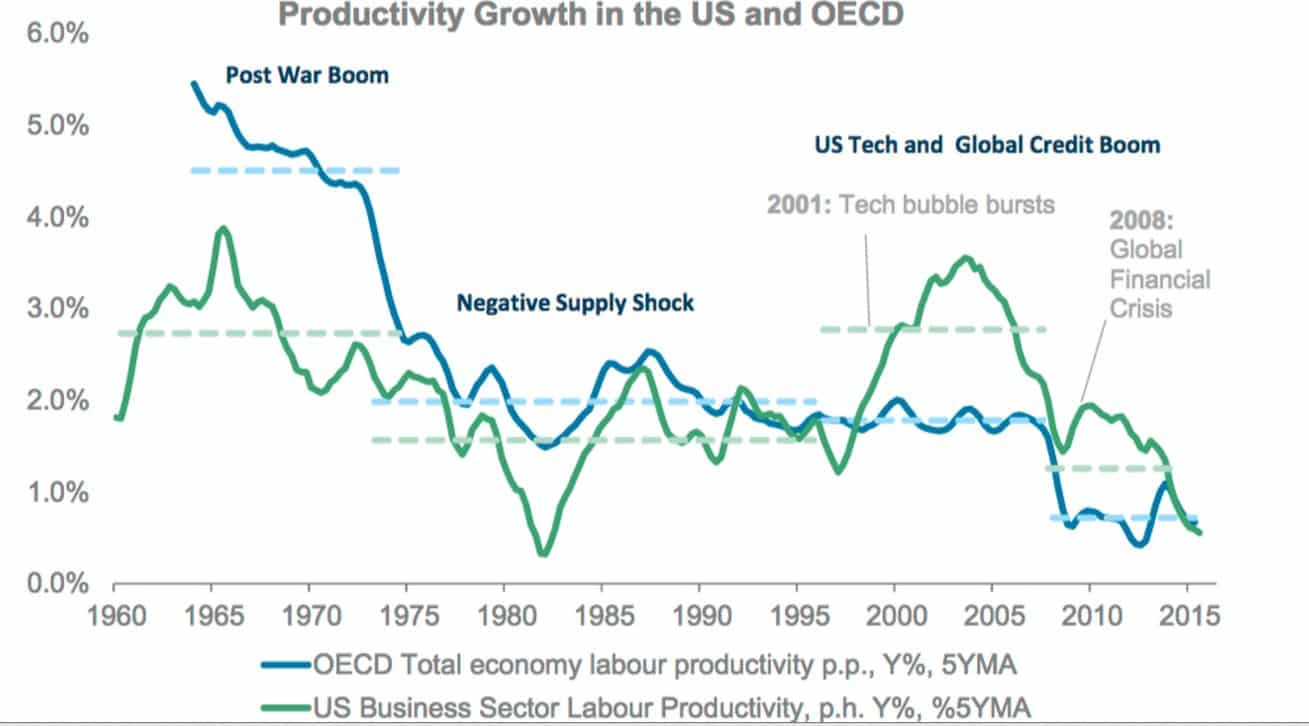 Charting declining productivity trends in…