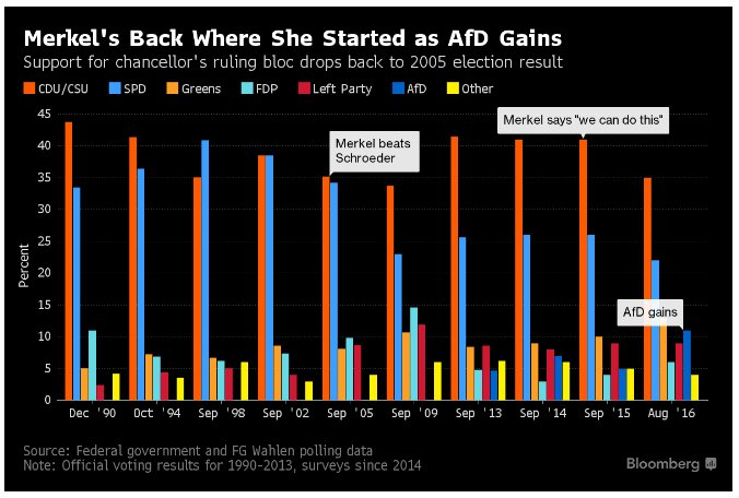 Merkel weakens. But unless SPD…