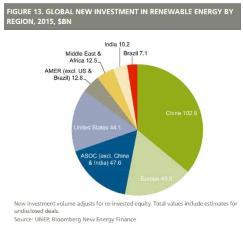 RT @UppalAli: 2015: China invests…