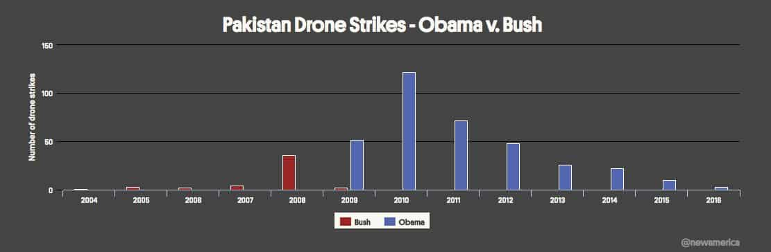 Outstanding database on drone strikes…