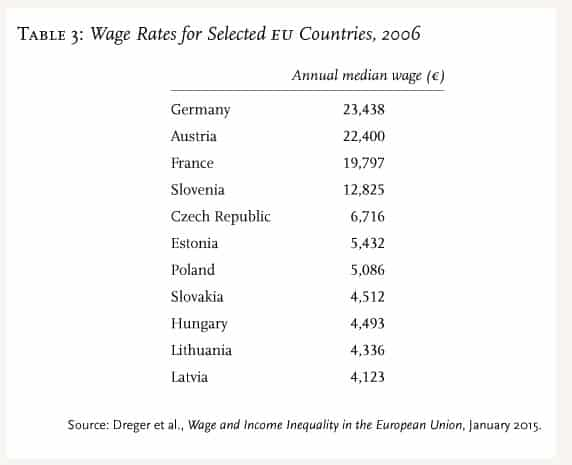 Wage differentials in EU after…