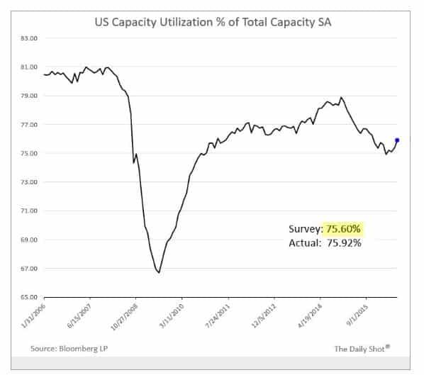 Despite recovery, the US economy…