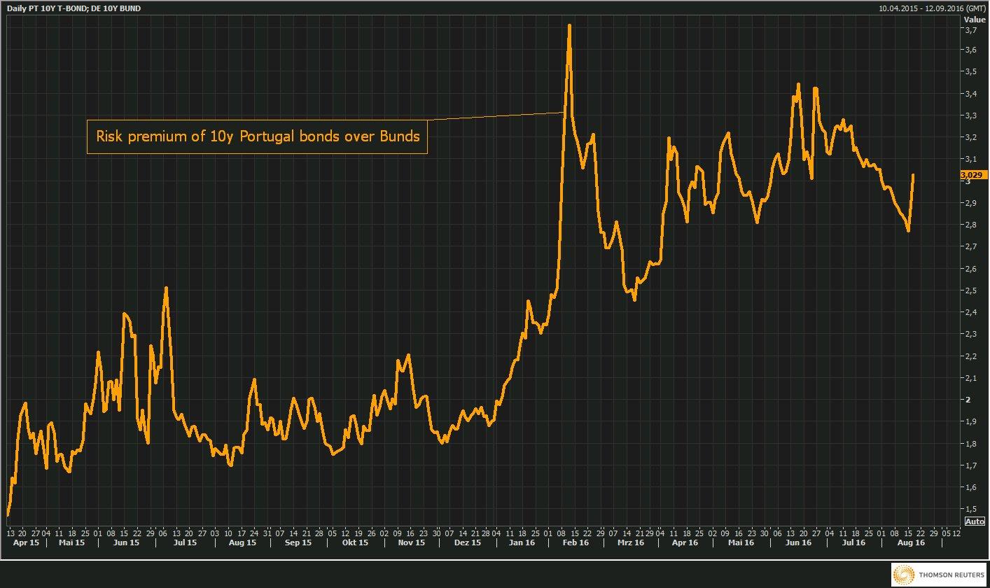 RT @Schuldensuehner: Portugal risk spread…