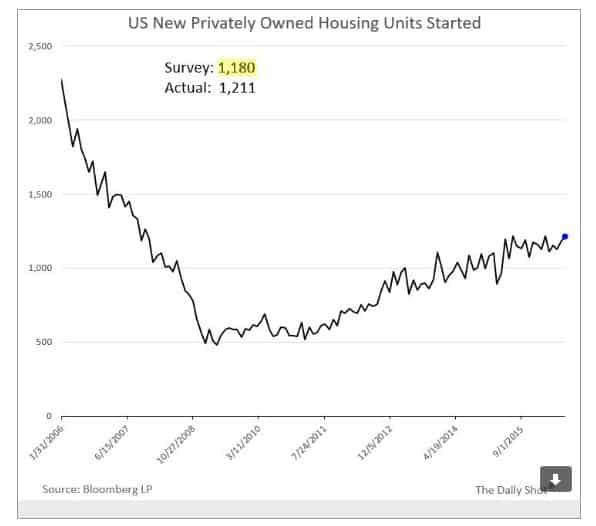 Domestic construction in US never…