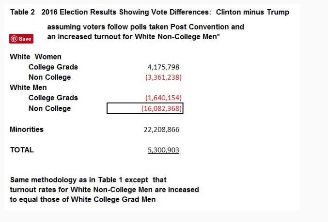 US electorate by edu, gender,…