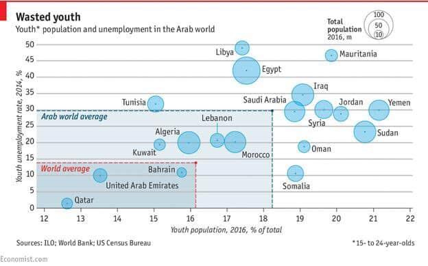 RT @ianbremmer: How's the Arab…