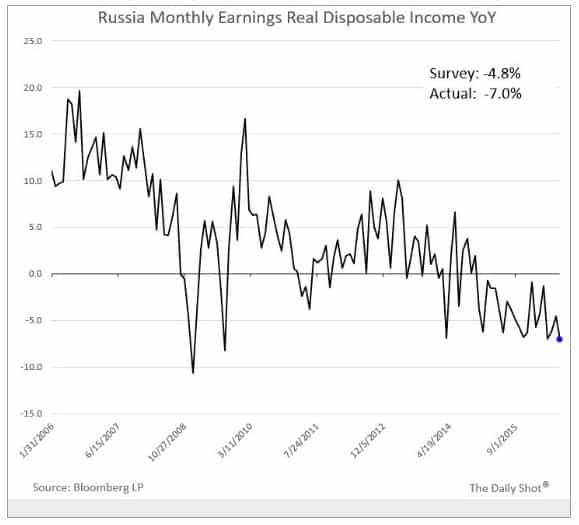 The fading of Putin's economic…