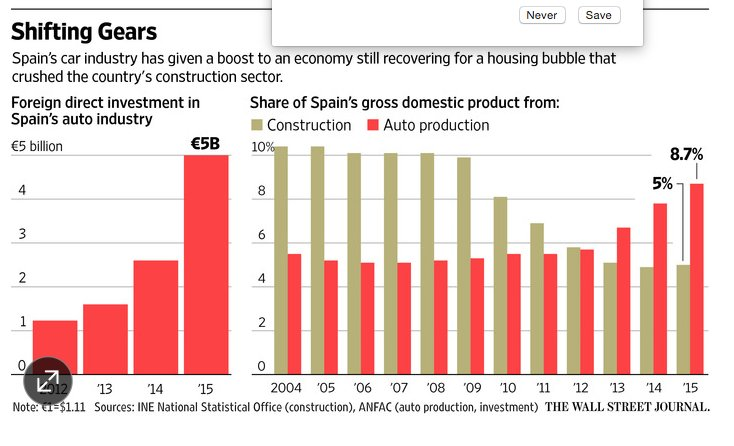 Spanish economy shifting gear with…
