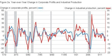 RT @ClevelandFed: Growth in corporate…