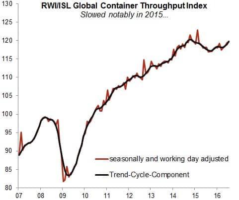 RT @Callum_Thomas: Global container throughput…