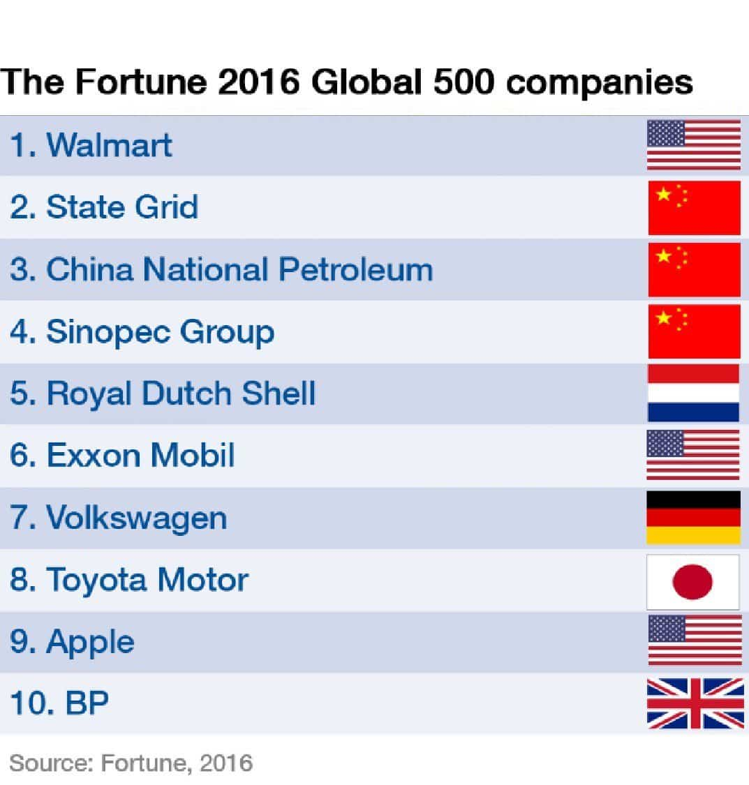 RT @wef: The new Fortune…