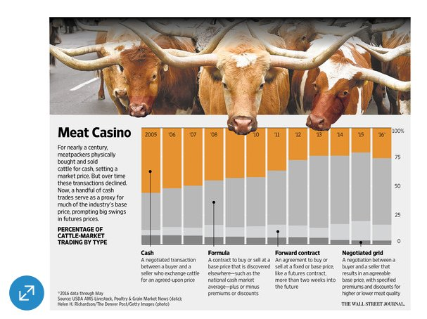 The Meat Casino goes haywire:…