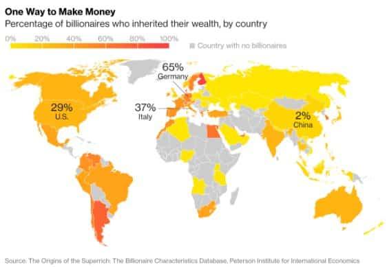 65 % of German billionaires…