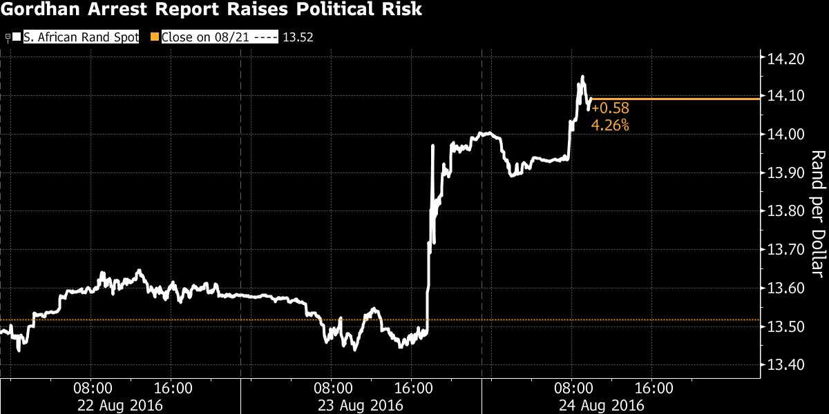 RT @business: South Africa's markets…