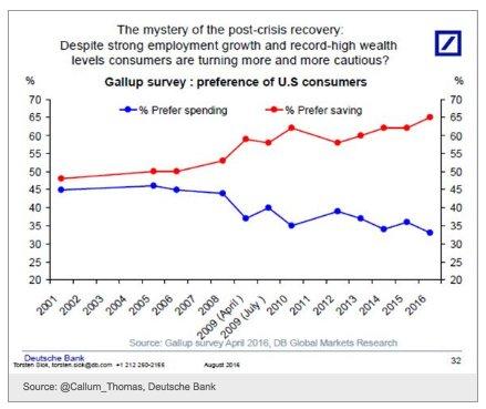 Uptick in savings preferences in…