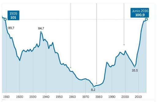 Striking timeline for Spanish debt…