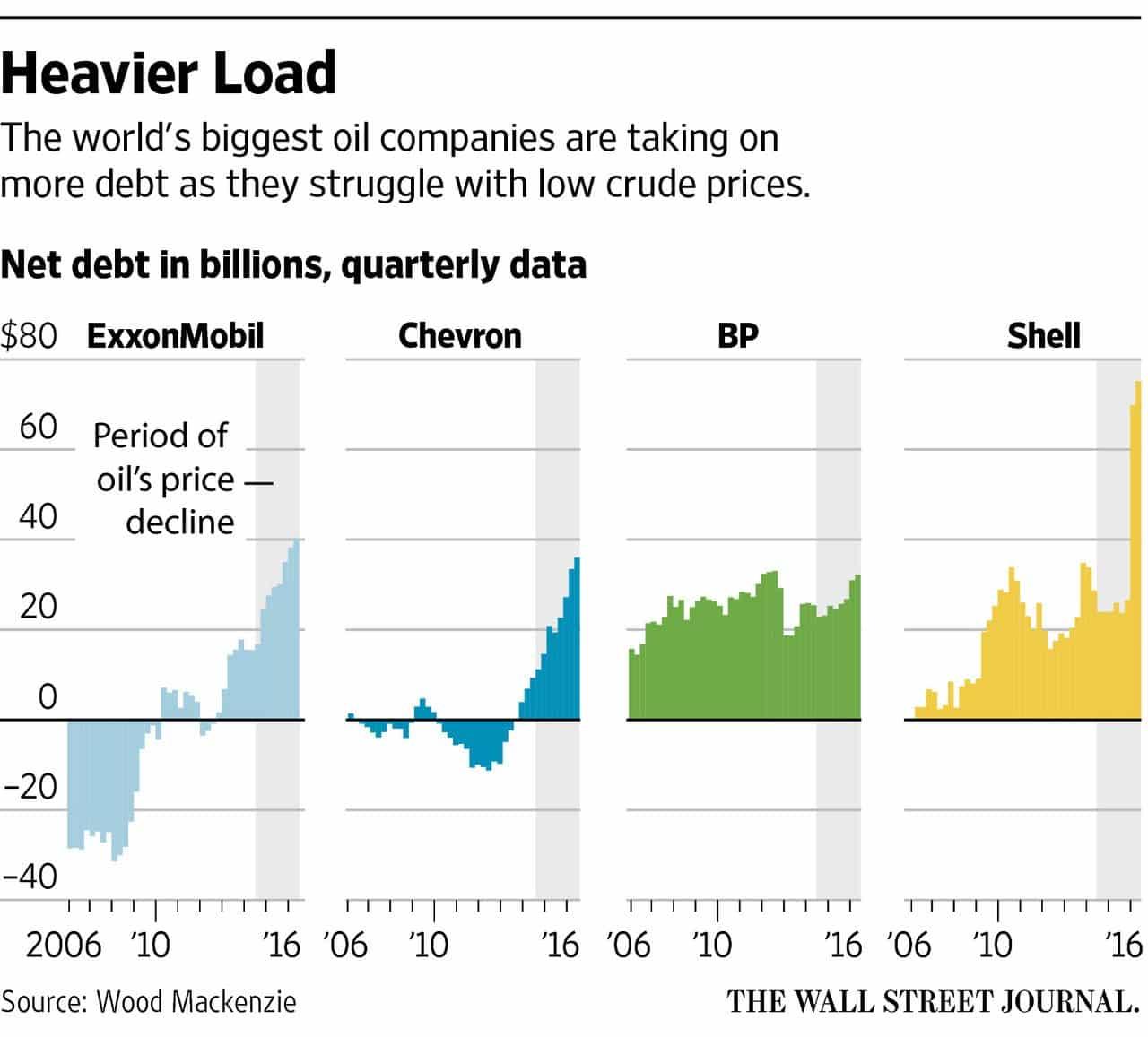 RT @georgikantchev: Oil debt hits…