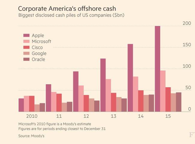 Corporate America is stashing cash…