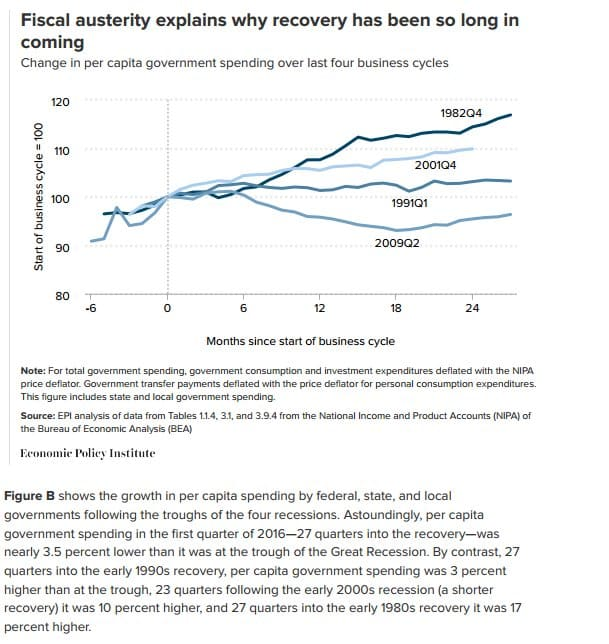 The historically unprecedented austerity since…