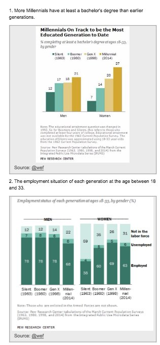 Millennials are notably better educated,…