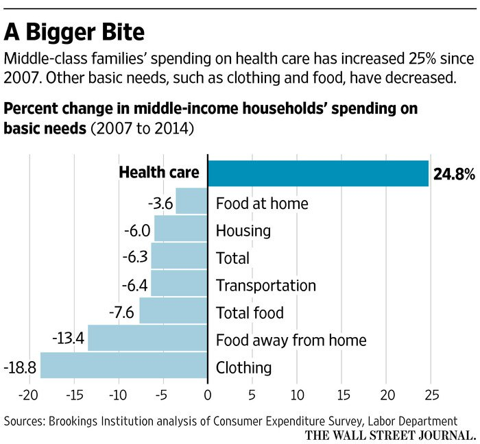 RT @WSJecon: Middle-class families now…
